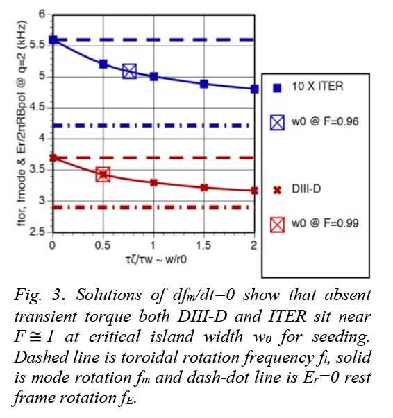 ROTATIONS IN DIII-D & ITER