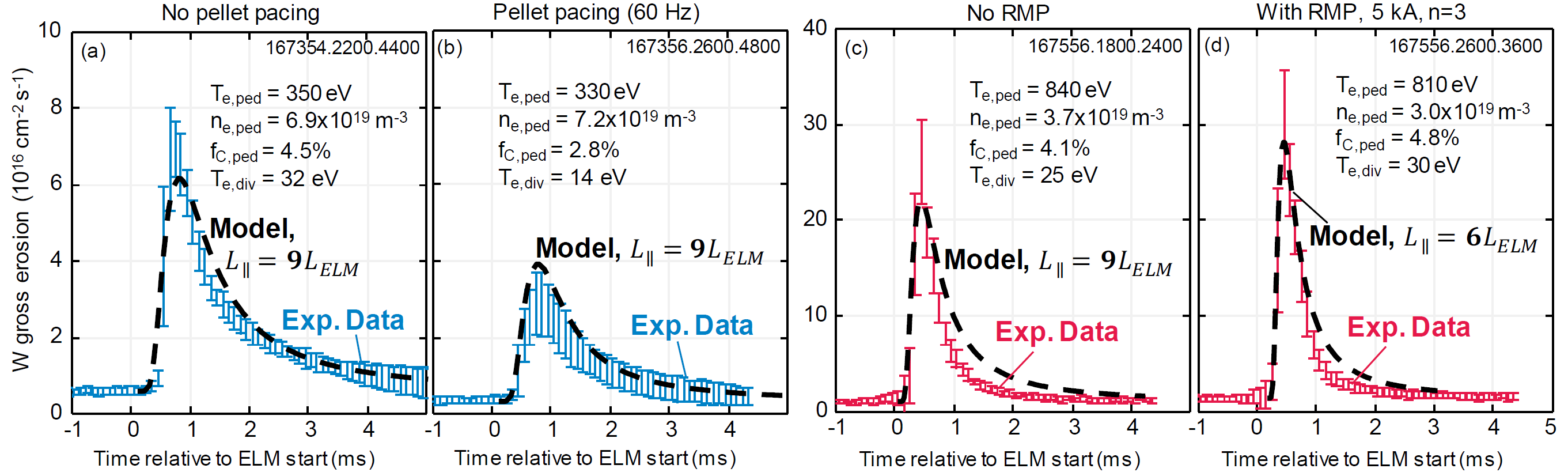 Measurements of tungsten gross erosion compared to the FSRM before (a) and after (b) pellet pacing is applied for ELM control; before (c) and after (d) resonant magnetic perturbations are applied for ELM control.