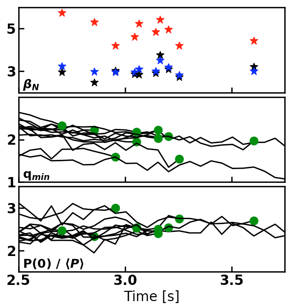 n=1 Ideal-wall (red) and no-wall (blue) $\beta$ limits compared to the plasma $\beta$ (black) at time of tearing mode onset for multiple discharges. Evolution of q$_{min}$ and peaking factor shown up to the appearance of the 3/1 tearing modes (green circles).