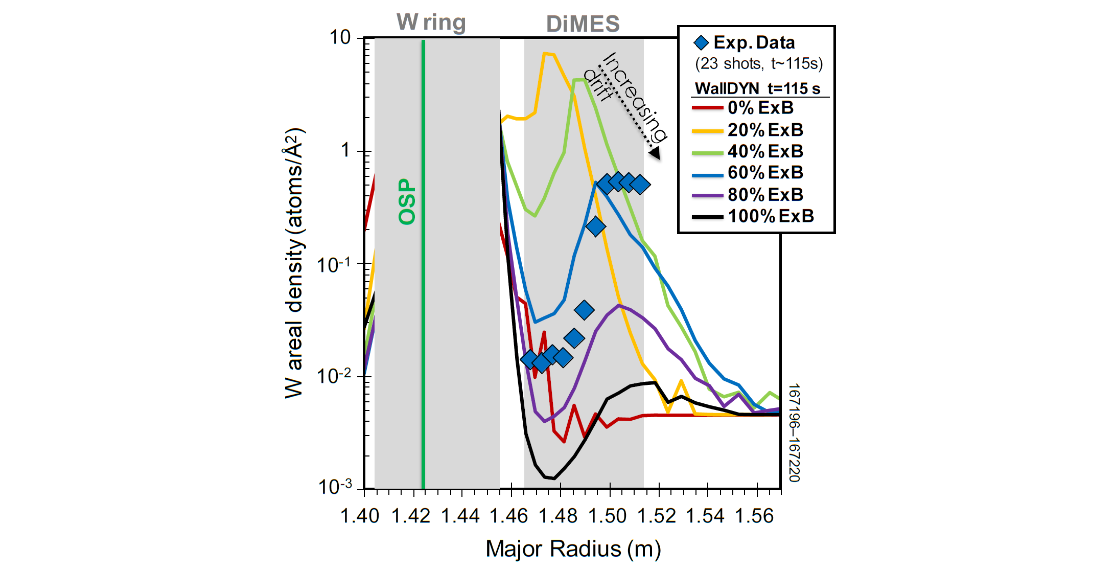 Experimentally observed re-deposition profile (symbols) of W on C after a series of repeat discharges in which toroidally symmetric rows of W-coated tiles were installed in the lower divertor of DIII-D$^6$. WallDYN simulation results using different magnitudes of the E×B drift are overlaid.