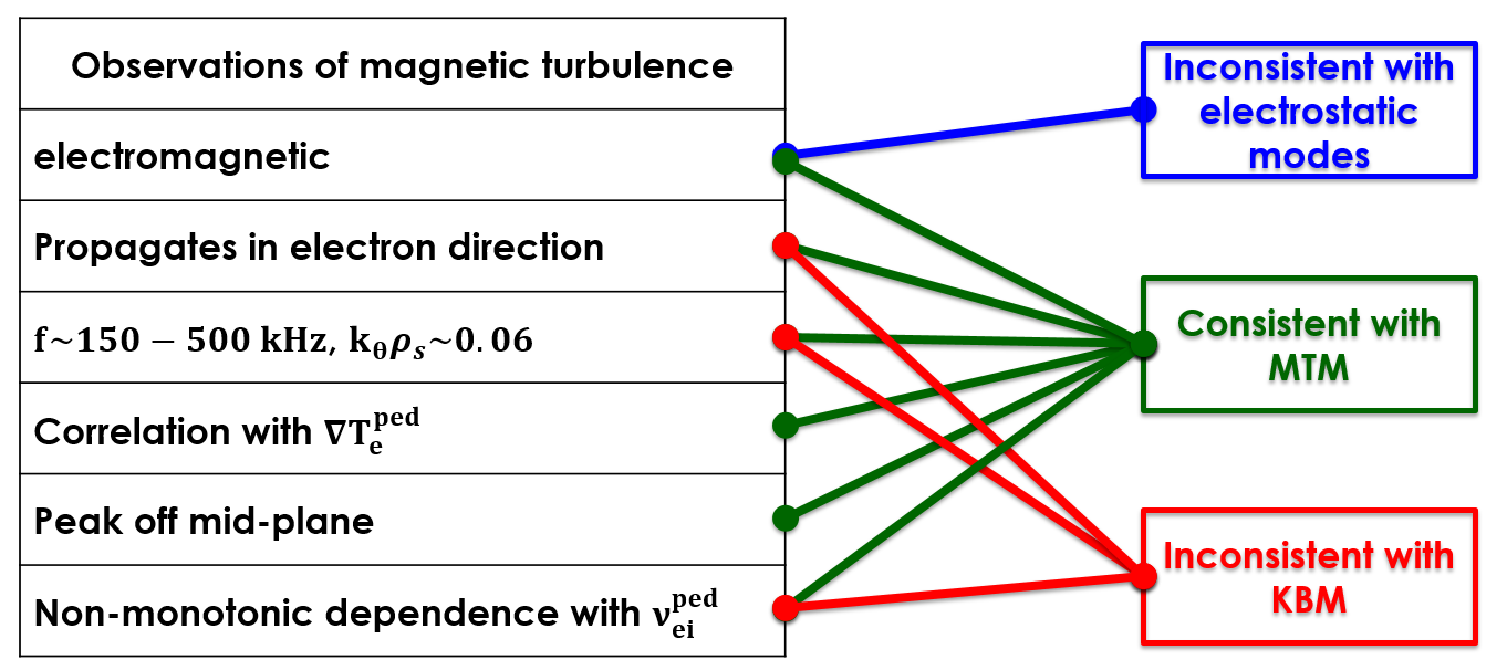 Identification of observed magnetic turbulence in ELMy H-mode plasmas