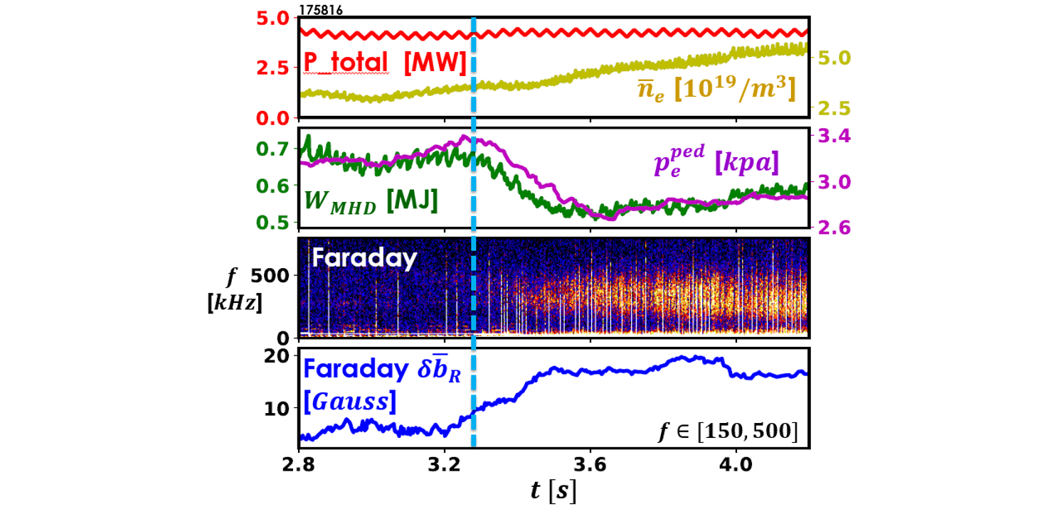 Magnetic turbulence is observed to correlate with confinement degradation during density ramp in ELMy H-mode