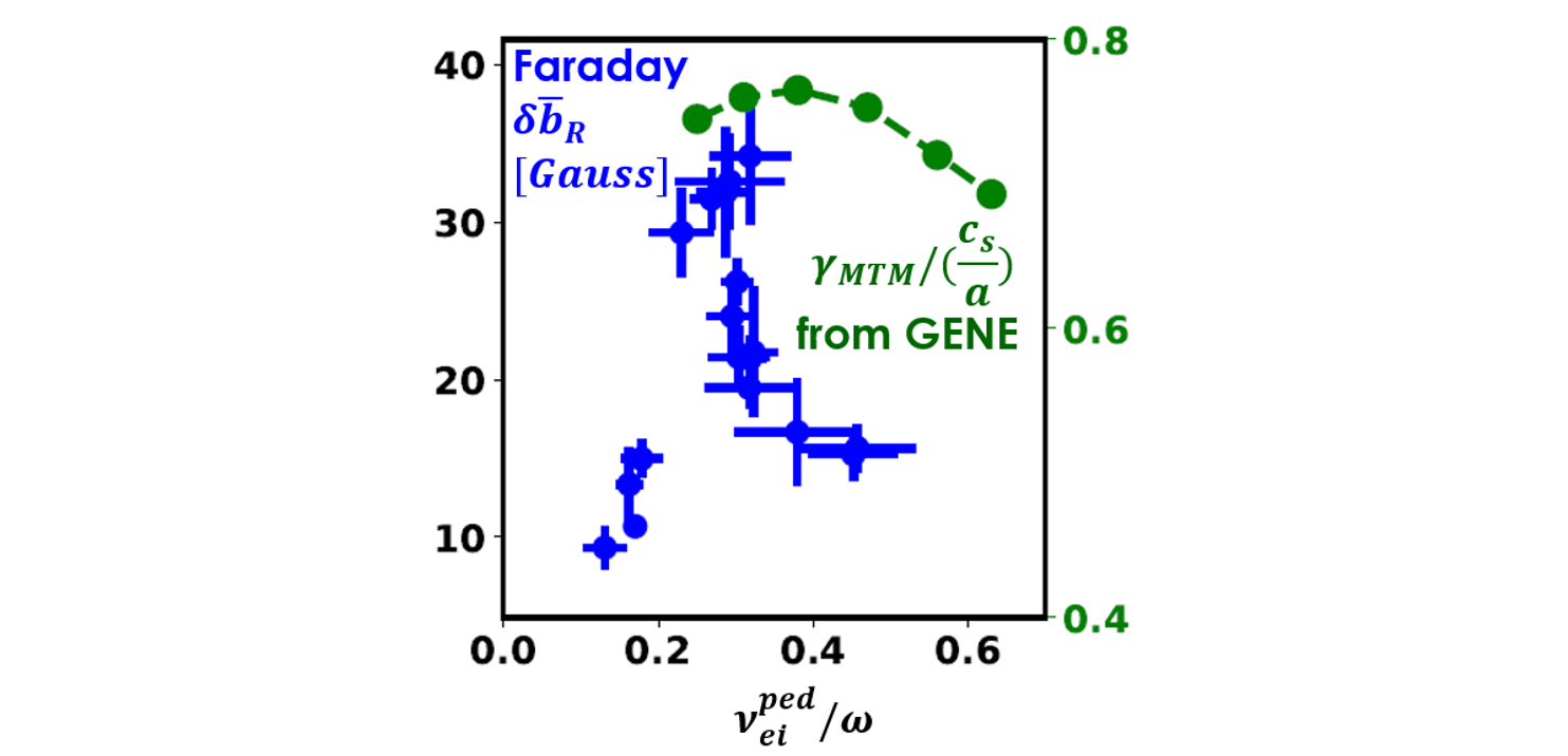 Collison frequency dependence: measured magnetic turbulence amplitude (blue) and calculated MTM growth rate (green)