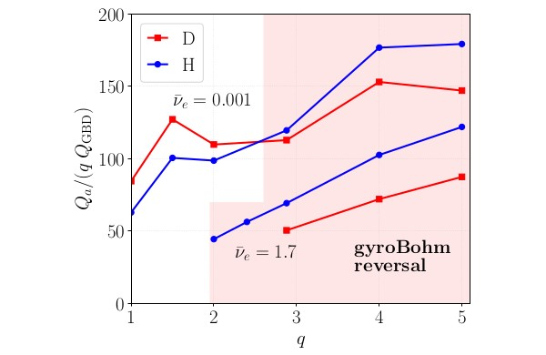 Comparison of D and H energy flux for DIII-D #173147 at $r/a=0.9$, showing reversal from gyroBohm scaling at large $q$.