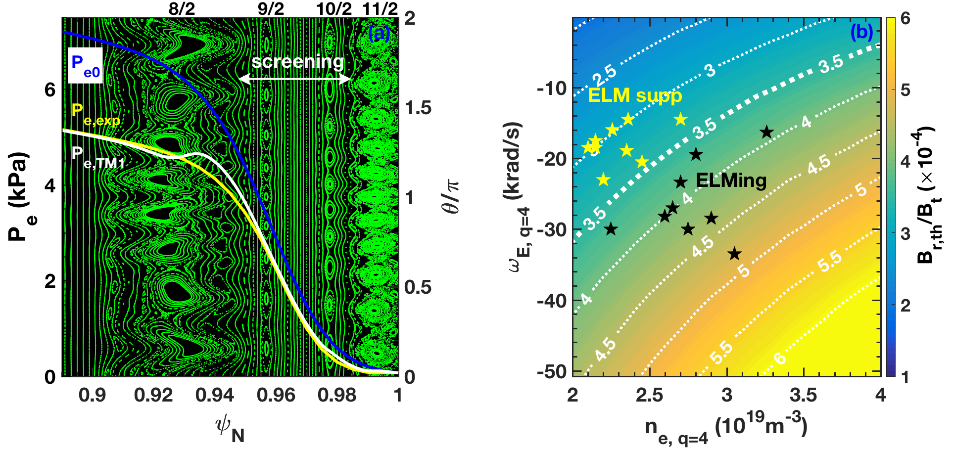 (a) Poincaré plot of the magnetic surfaces overlaid with the electron pressure before RMP (blue) with RMP (yellow) and TM1 simulation (white). (b) Prediction of the pedestal-top penetration threshold $B_{r,th}/B_t$ vs $n_e$ and $\omega_E$ overlaid with $n=2$ database of ELM suppressed (yellow) and ELMing (black) plasmas.