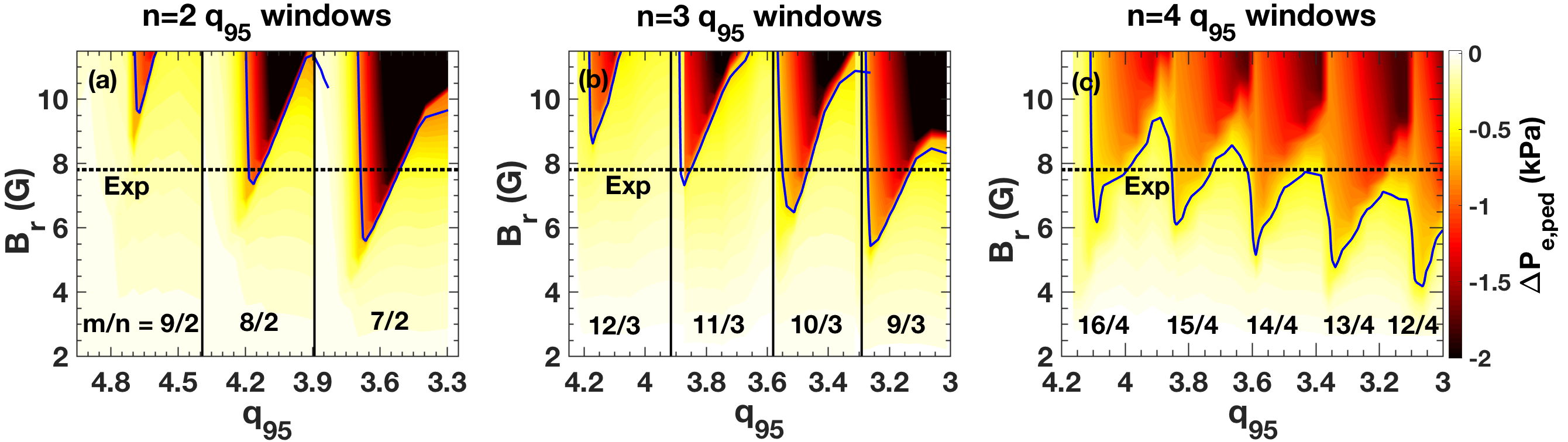 TM1 predicted $q_{95}$ windows of ELM suppression for (a) $n=2$, (b) $n=3$ and (c) $n=4$ RMPs in DIII-D. The pressure reduction (color contours) is shown vs $q_{95}$ and the applied RMP is given by the horizontal dashed line.