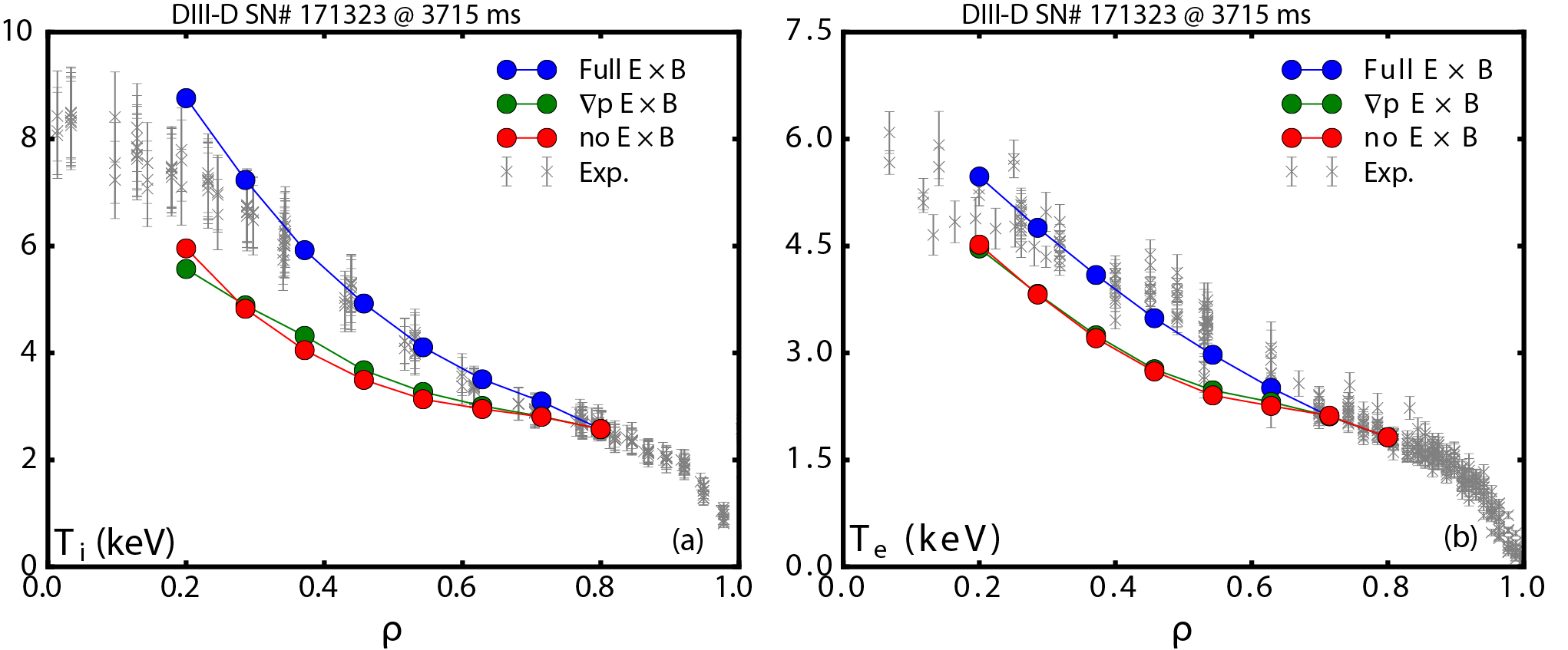Predicted temperature profiles with experimental ExB shear, with no ExB shear, and with only the pressure gradient driven ExB shear, using TGLF for turbulence transport and NEO for neoclassical transport integrated in the transport solver TGYRO. Density profile fixed to experimental profile.