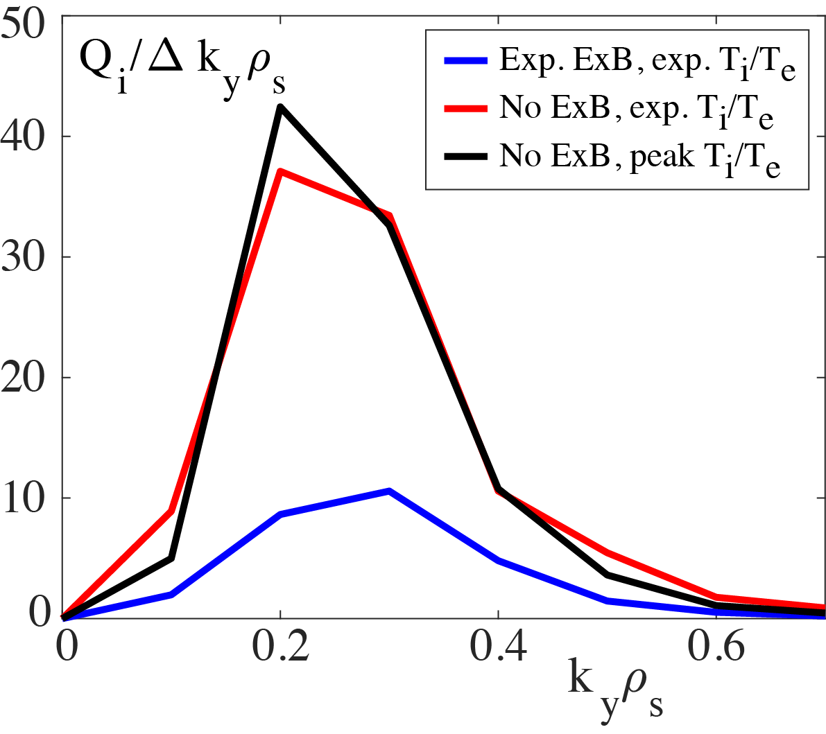 Effect of ExB shear and of $T_i/T_e$ ratio on the normalized, turbulent ion energy flux calculated by nonlinear CGYRO analysis at minor radius ρ=0.6.