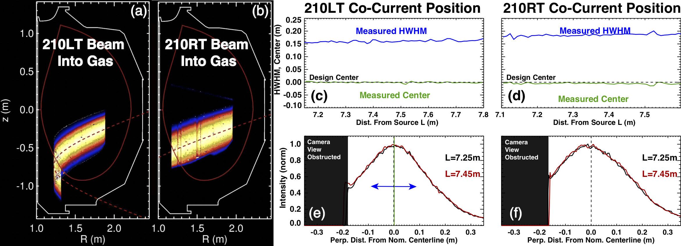 Neutral beam imaging analysis of (a,b) 210LT and 210RT with (c,d) centerline and HWHM along trajectory and (e,f) beam vertical profiles at 7.25 and 7.45 m from ion source.