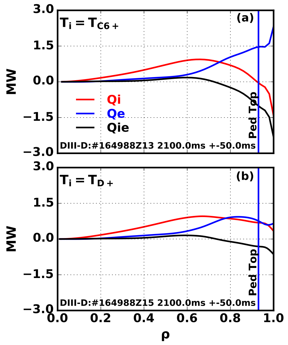Differences between the impurity CER (C6+), and deuterium temperature measurements at the plasma edge lead to large differences in the power balance calculations when assuming the deuterium temperature is the same as the impurity measurement (a) or using the direct measurement (b). Large ion-electron exchange terms can result in negative Qi (a) when using the impurity measurement while using the main-ion temperature measurements results in more plausible positive Qi (b).