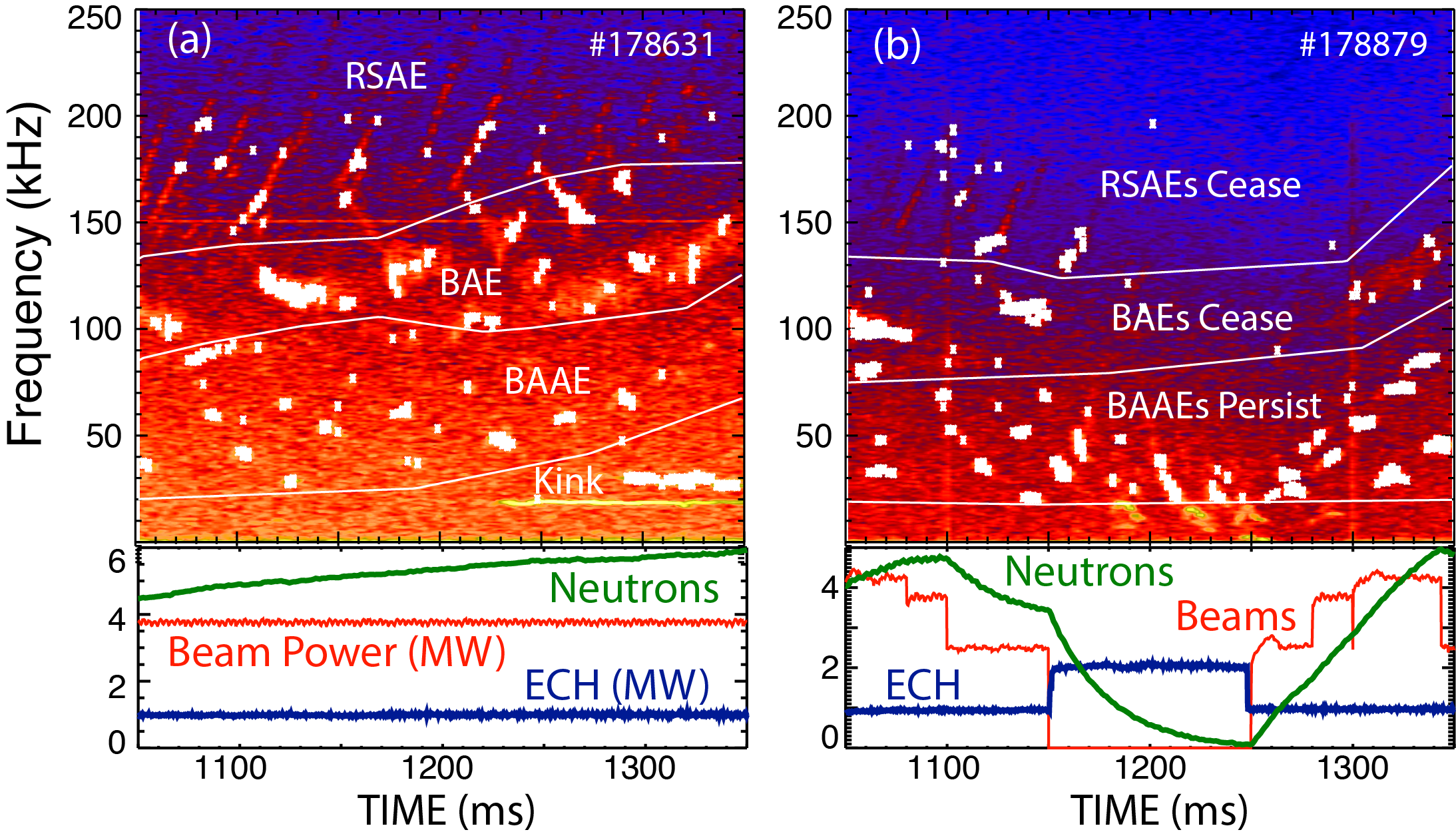 (a) Reference shot with persistent RSAE, BAE, and BAAE activity during steady NBI and ECH heating. (b) When NBI is turned off, RSAE and BAE activity ceases  and the neutron rate approaches zero but BAAE activity persists. (The BAAE frequency drops because the toroidal rotation slows.) Units for the neutron signal: $10^{14}$/s.