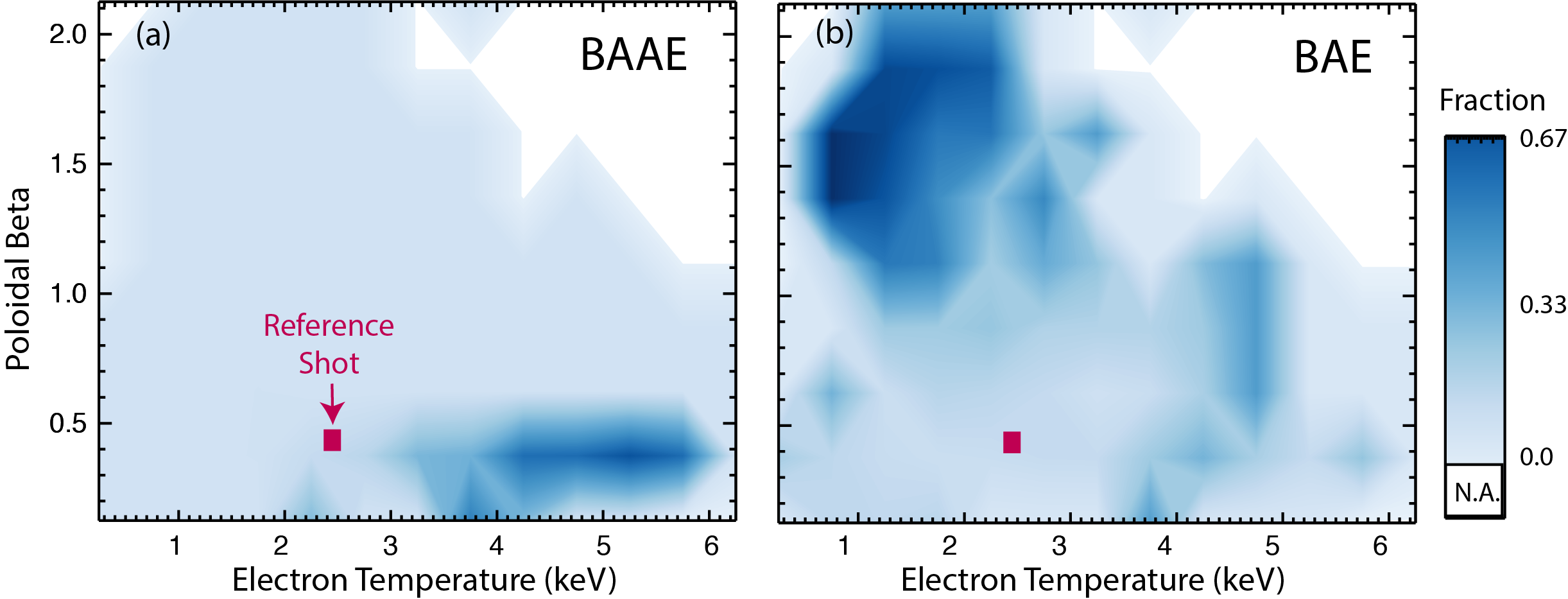 "Occurrence of (a) BAAE and (b) BAE vs. central $T_e$ and $\beta_p$ for a large database of DIII-D shots with early NBI. The shading indicates the fraction of entries with BAE or BAAE activity per temperature-beta bin. The ""reference shot"" is shown in Fig. 1a. White regions indicate a portion of parameter space without entries."