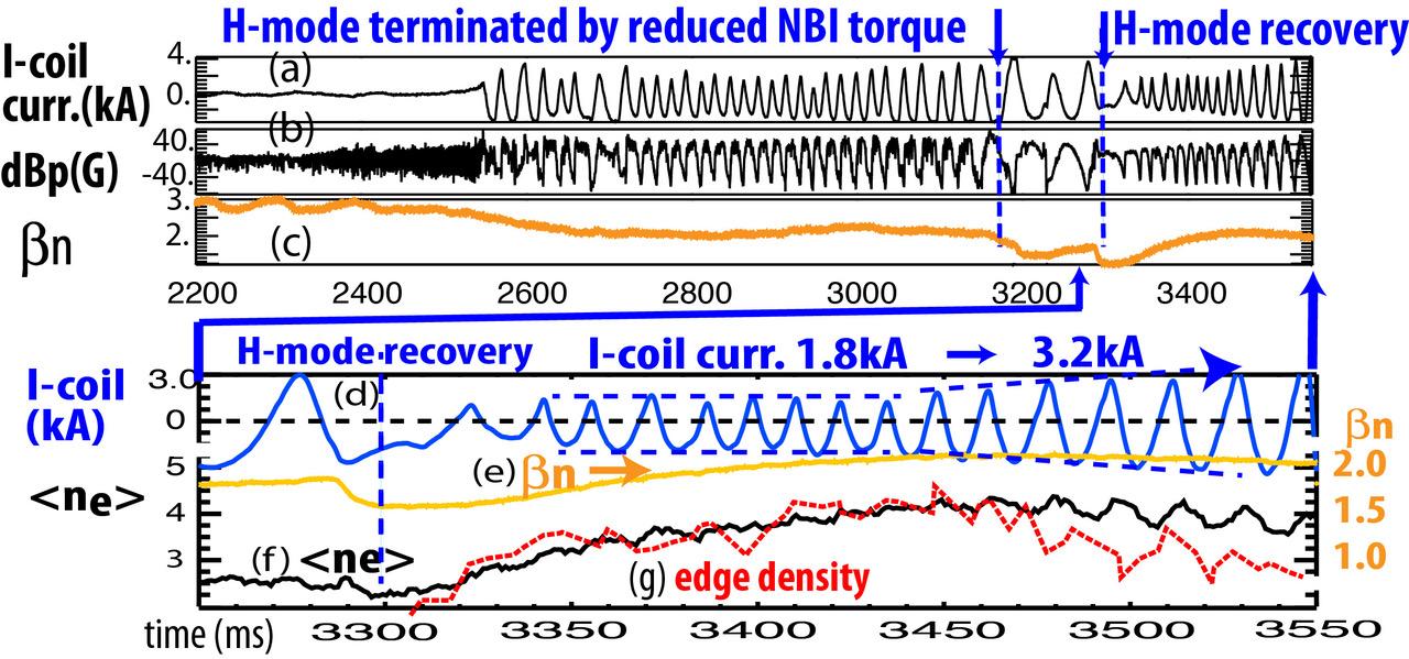 (a) I-coil current, (b) magnetic sensor signals, (c) normalized beta, (d)  I-coil current, (e) normalized beta, (f) average density <ne>, (g) edge density based on Thomson data (red dotted line)