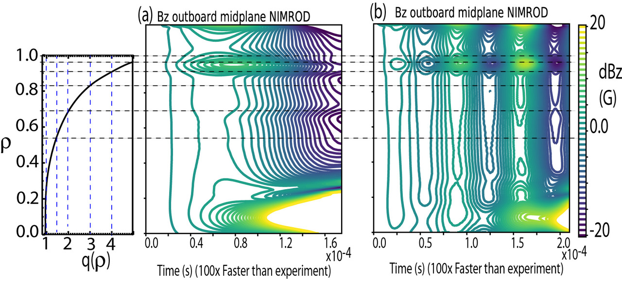 The contours of Bz along the outboard mid-plane of a NIMROD simulation of discharge 166564 for a slow (a) and fast (b) rotation of the RMP. The fast rotation shields out the response current of the 2/1 component at the resonant surface at rho ∼ 0.67. The q-profile is with the  2D equilibrium at t=3445 ms