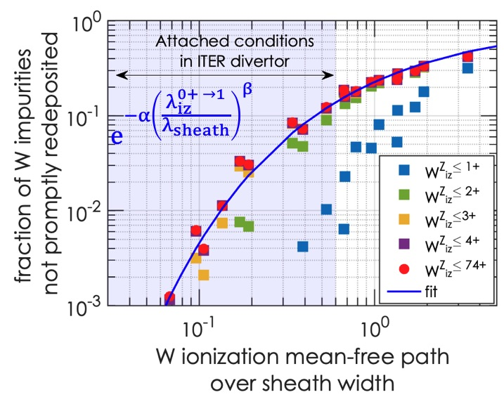 Fraction of W impurities not promptly redeposited as a function of the vertical ionization mean-free path of neutral tungsten over the sheath width.