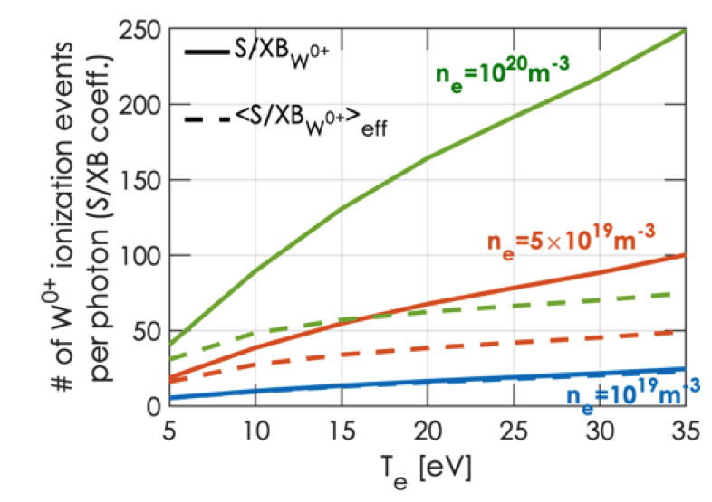 S/XB coefficient for tungsten neutral as a function of the electron temperature without and with effects of the electric sheath.