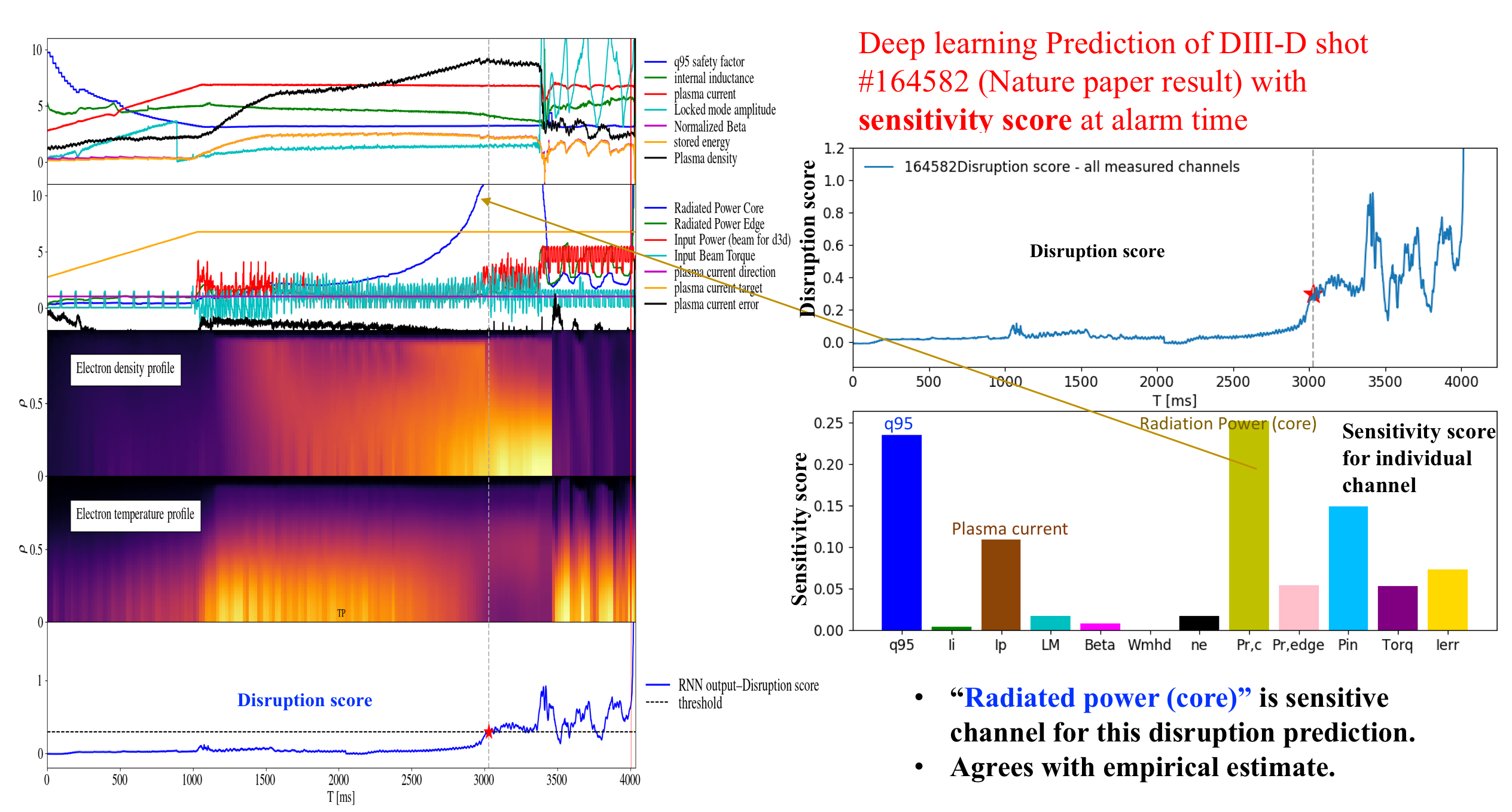 "Deep Learning computation of ""Sensitivity Score"" for physics-relevant channels. Left panel shows plasma signals and the ""disruption score."" For this shot, FRNN predicts disruption with 1 second warning time. The right lower panel shows ""sensitivity score"" at the disruption alarm time of t=3s, indicating the core radiation power and q95 being the most sensitive channels responsible for this disruption prediction."