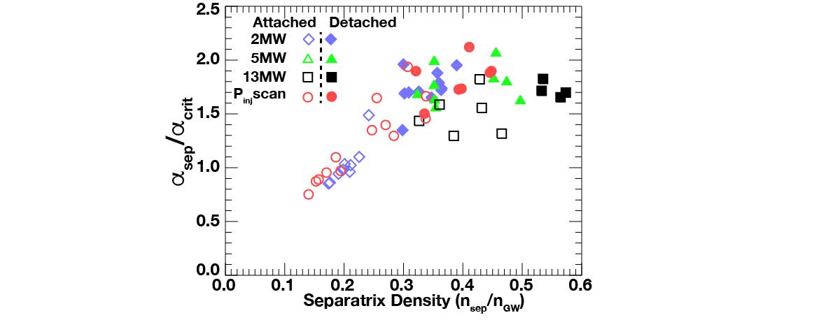 Normalized separatrix pressure gradient as a function of the Greenwald density. Solid symbols represent detached divertor conditions.Figure 1. Normalized separatrix pressure gradient as a function of the Greenwald density. Solid symbols represent detached divertor conditions