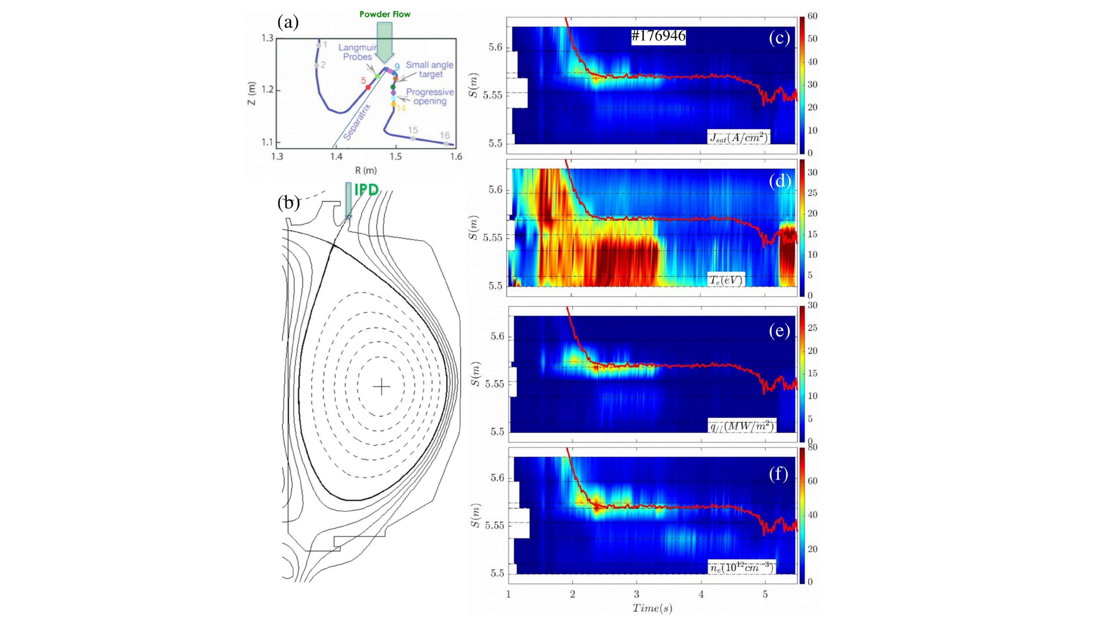 (a,b) Geometry of SAS divertor configuration. (c-f) Evolution of J$_{sat}$, T$_{e}$, q$_{||}$, n$_{e}$ measured by Langmuir probes in the SAS (S is the poloidal distance along the wall), in a plasma with ~10mg/s BN injection starting at 3 s. The red curve indicates the OSP location.