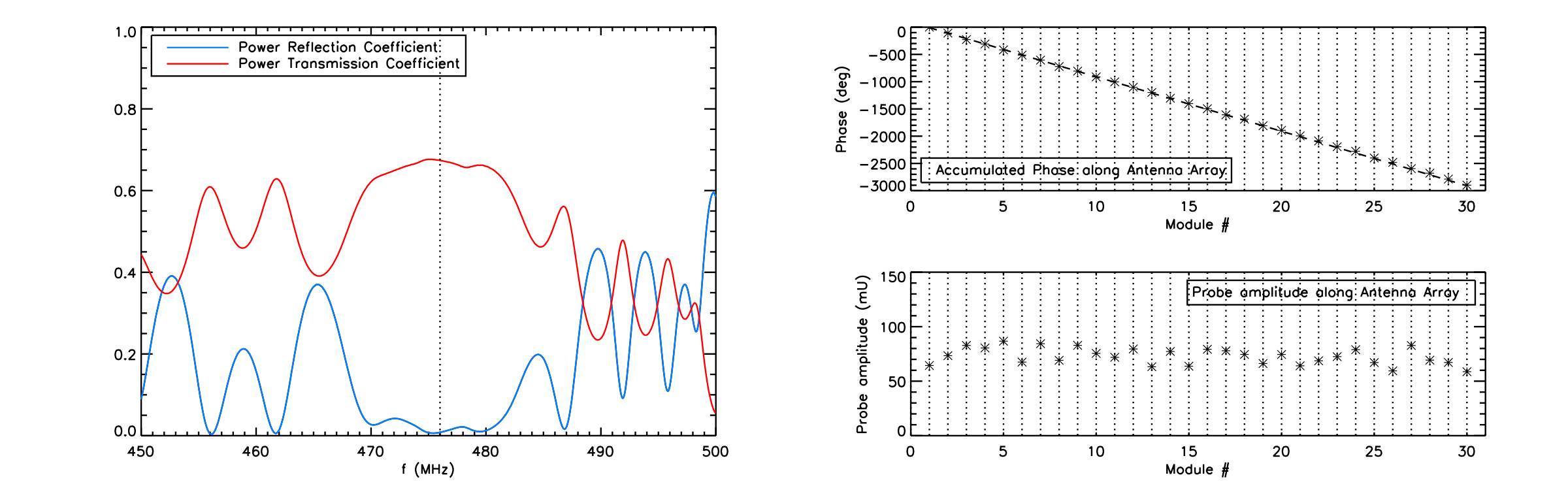 Left Panel: Power reflection and transmission coefficient measured in-vessel on the full 30-module antenna, prior to installation of the striplines. Right Panel: Accumulated phase and amplitude measured with a pick-up coil above each antenna module.