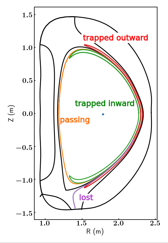 Example orbits illustrating passing, trapped-inward, trapped-outward and lost particles.