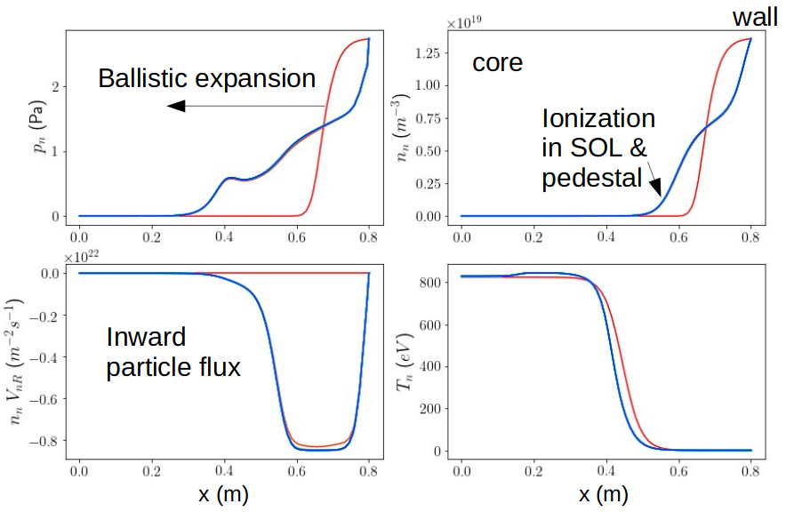 Neutral distribution shows ballistic expansion from the current-free region is balanced by the force from ionization (red line is local equilibrium and blue line incorporates spatial expansion effects).