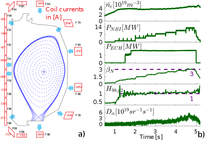 (a) Poloidal cross- section of a diverted discharge at negative triangularity. (b) Time history of L-mode discharge #180526. From top to bottom: line averaged density, injected NBI power, injected ECH power, normalized pressure, confinement factor and $D_\alpha$ signal.