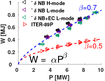 Stored energy computed by TRANSP vs auxiliary power for NB heated H-mode discharge 180520 (black), NB heated L-mode discharges 180523 (purple) and NB+EC heated L-mode discharge 180533 (green). Red triangles show the corresponding values computed using the ITER-89P scaling law. Coefficients $\beta$ quantify power degradation.