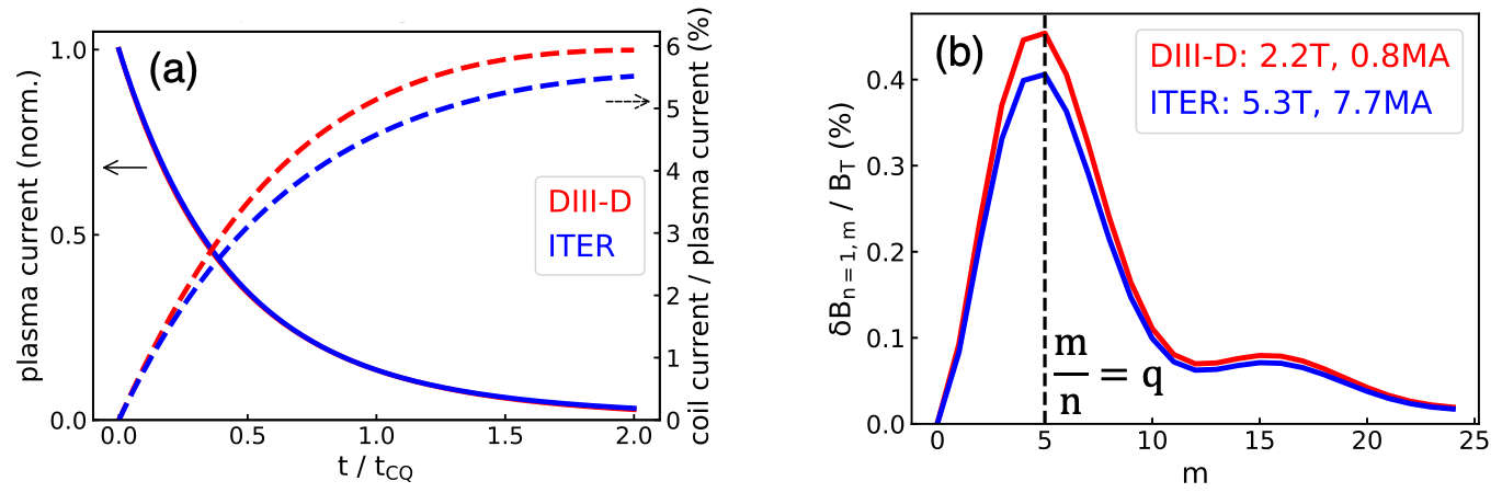 Comparison of DIII-D and 3.75x scaled ITER-size device, a) coil current evolution relative to plasma current quench timescale (14 ms in DIII-D, 190ms in ITER), and b) poloidal harmonic spectrum of maximum n=1 vacuum perturbation at plasma edge (q=5).