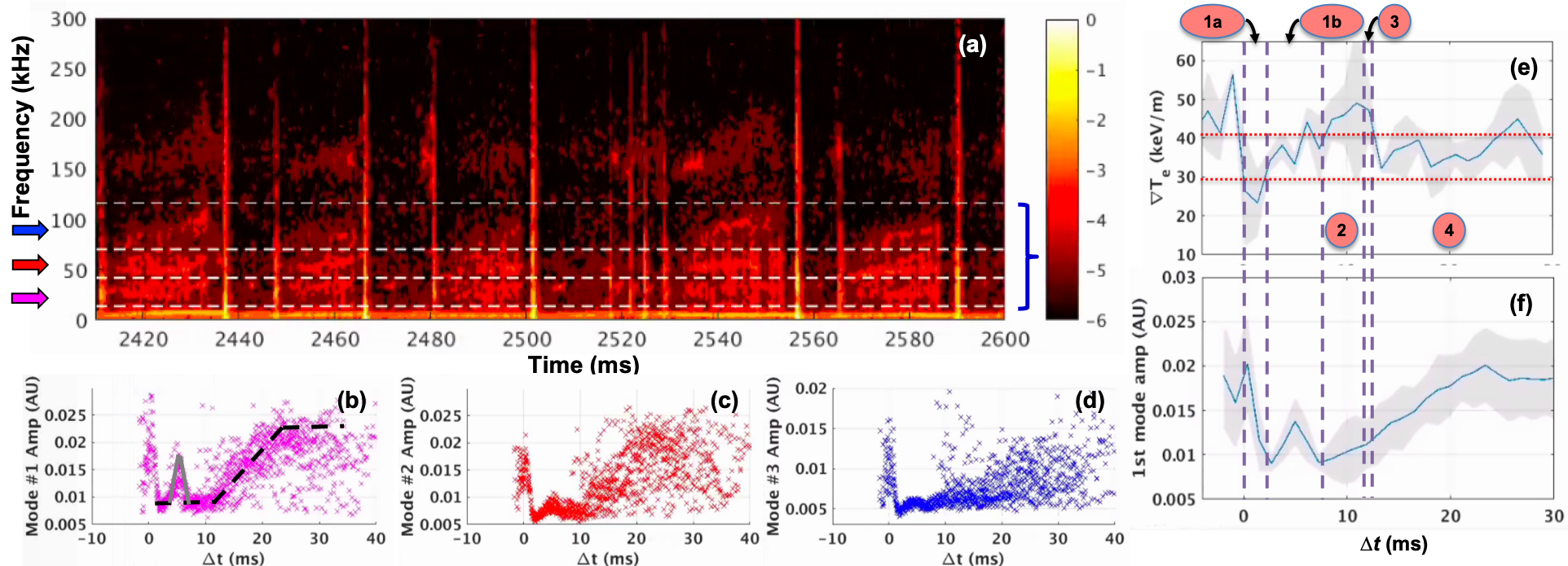 (a)-(d): ELM-synced analysis of fluctuation intensity of the three modes shown with blue, red and magenta arrows in spectrogram. Bump at ~5 ms is shown in the left panel in grey solid lines. Numbers denote $\nabla T_{e}$ phases as in Fig. 1; (e)-(f): correspondence of the growth of the mode #1 with the evolution of $\nabla T_{e}$.