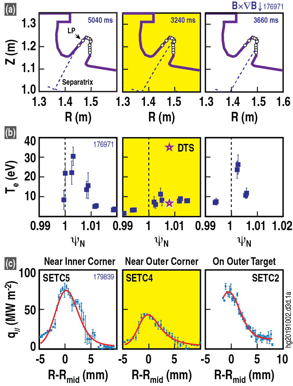 Top: Schematic of the small angle slot (SAS) divertor showing different strike point locations. Middle: Radial profiles of electron temperature, Te, obtained from Langmuir probes at the target and Thomson Scattering (star)near the target for different strike point locations. Bottom: Radial profiles of heat flux density, $q _{//}$, measured by the surface eroding thermocouples (SETCs) on the target surface.