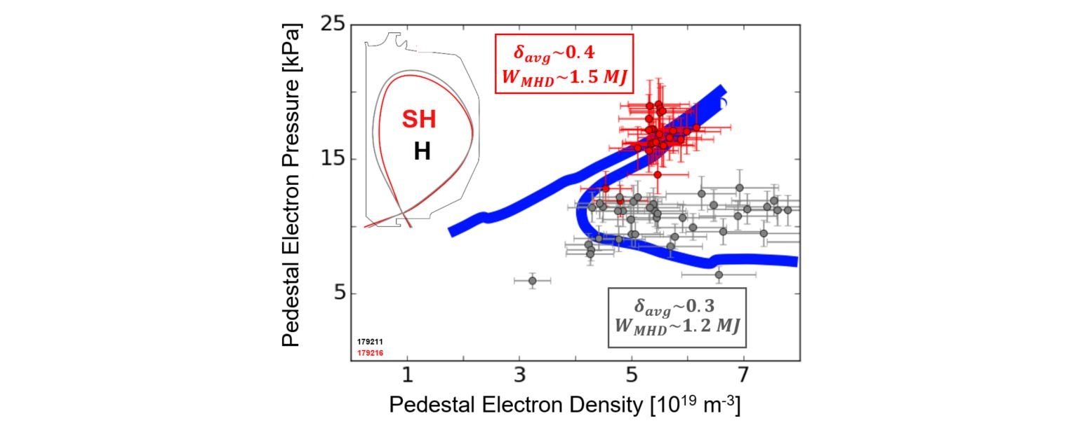 Density-pressure diagram showing Super H-mode channel access calculated from EPED for the $\delta \sim 0.4$ discharge compared to DIII-D experimental data in two JET similar shapes. The higher triangularity shape (red) exhibits SH-mode operation, but the lower plasma shaping case (gray) does not.