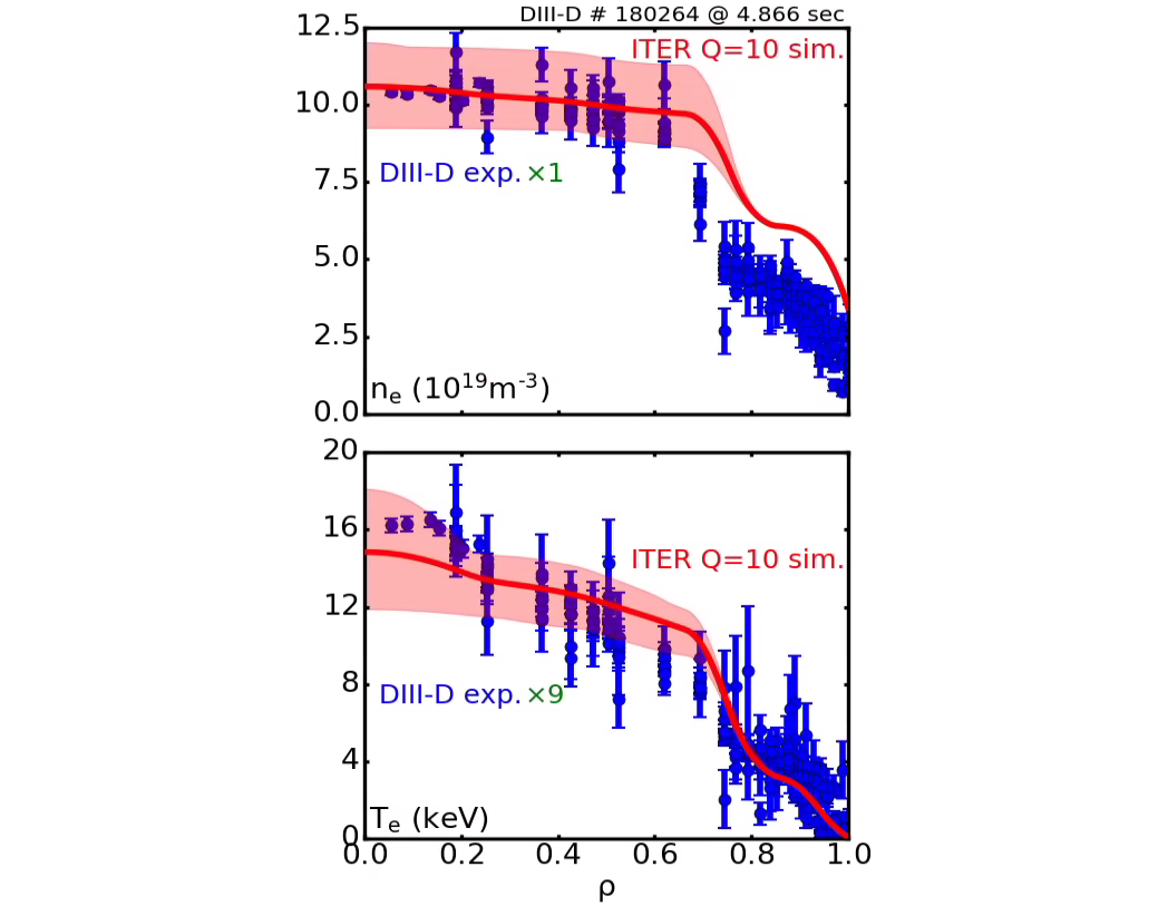Electron Temperature and density profiles predicted by 1D ITER simulations (solid lines with bands) overlaid with scaled DIII-D high $\beta_{\rm p}$ plasma experimental profiles (dots with error bars). Multipliers for DIII-D $n_{\rm e}$ and $T_{\rm e}$ data are 1 and 9, respectively.
