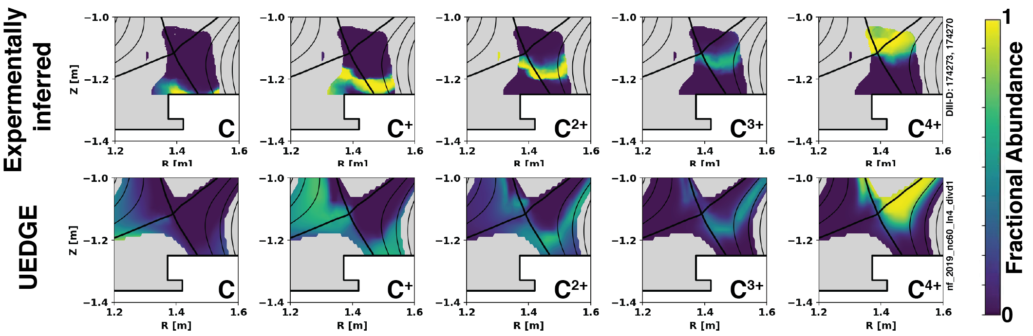 Comparison of relative carbon impurity charge states in a detached open divertor showing similar charge-state composition throughout the detachment front in both experimentally inferred and simulated abundancies.