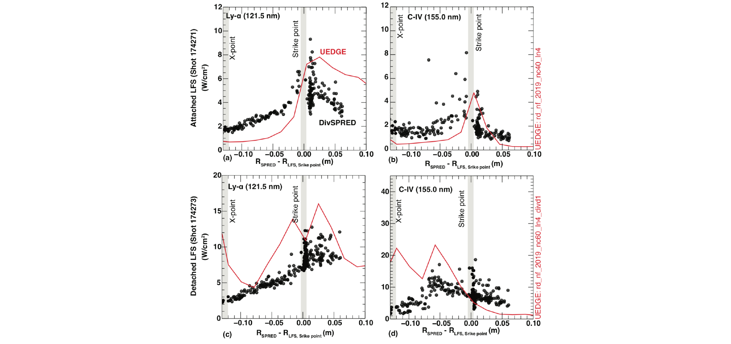 Comparison of constituent species emission in the EUV/EUV (dots) with UEDGE fluid simulations (lines) in medium density attached (top) and detached (bottom) conditions showing acceptable agreement in attached conditions (top) but overpredictions in emission height while underpredicting radial emission extent in detached conditions. Figure adapted from (4).