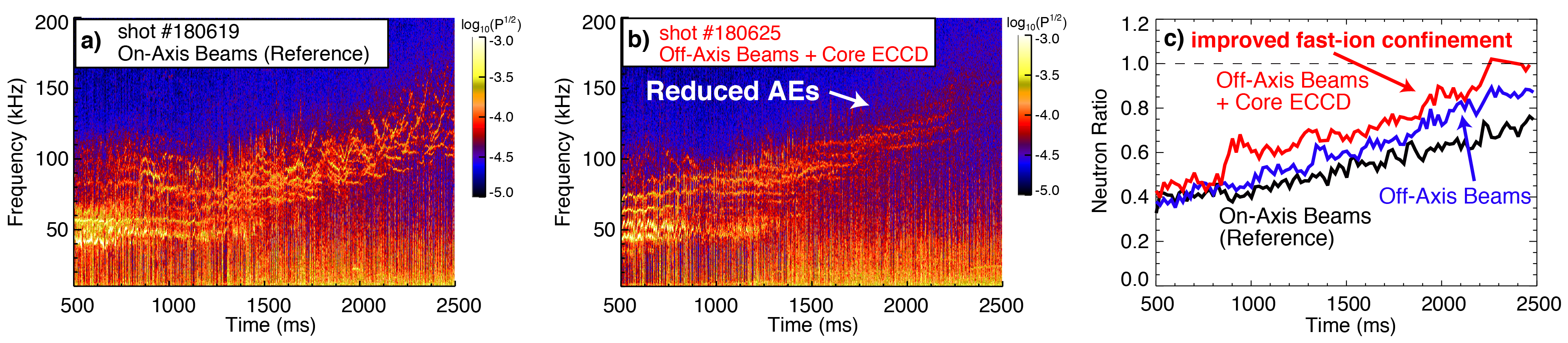 Comparison of density fluctuation measurements to (a) reference shows that (b) AEs are reduced during the current ramp using a broadened fast-ion pressure profile and ECCD current profile control, corresponding to (c) an increase in the neutron ratio, a proxy for fast-ion confinement.