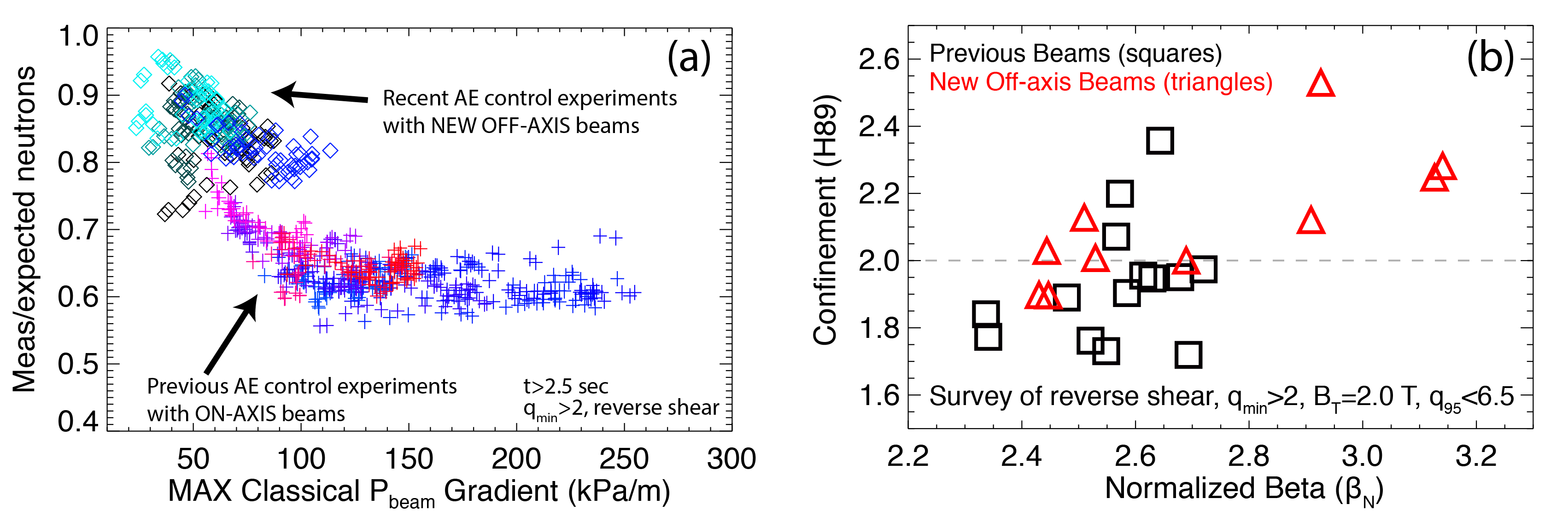 $B_T=2.0~T$, $q_{95}=6.0$, high-qmin SS discharges. (a) A variety of AE control methods show improved neutron ratio vs. beam pressure gradient, with <30% off-axis beam power (multi-colored crosses), and >70% off-axis beam power (diamonds). (b) Survey of all DIII-D high-qmin experiments shows that recent experiments (triangles) enabled significant improvement in $\beta_N$.