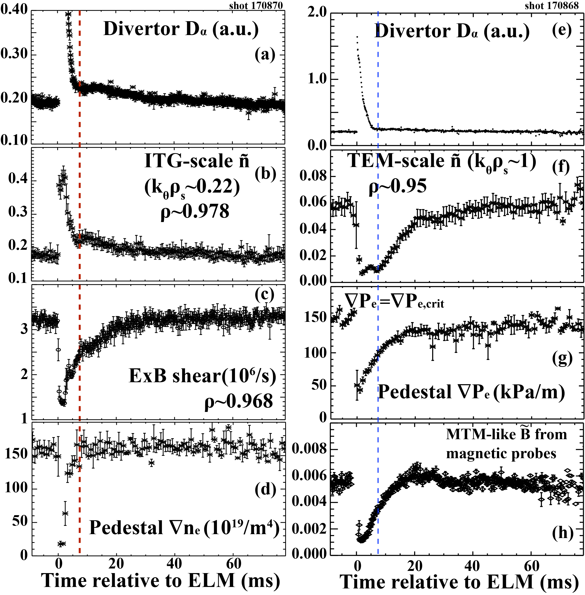 (a)-(d) Correlations in evolutions of pedestal foot localized ITG-scale ñ, local E$\times$B shear, and ∇n$_{e,ped}$. The red dashed line indicates the time when ITG-scale ñ is substantially suppressed and ∇n$_{e,ped}$ is saturated ; (f)-(h) Correlations in evolutions of TEM-scale ñ and MTM-like $\tilde{B}$ w.r.t. ∇P$_{e,ped}$ in the steep gradient region. The blue dashed line indicates the time when ∇P$_{e,ped}$ reaches the critical gradient level for which TEM-scale ñ increases.
