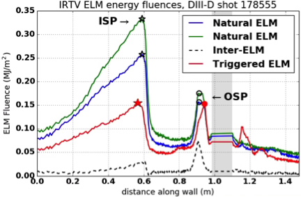ELM energy fluence from IRTV integrated over two natural ELMs, an ELM triggered by a large pellet, and the inter-ELM heat flux over an equivalent time frame. The region of the view obstructed by the pump is shaded grey.