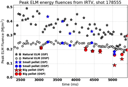 Peak ELM energy fluences for OSP (circles) and ISP (stars) for ELMs in DIII-D discharge 178555. Symbols for natural ELMs are small and unfilled, for ELMs triggered by small pellets are blue, and for ELMs triggered by large pellets are larger and in red.