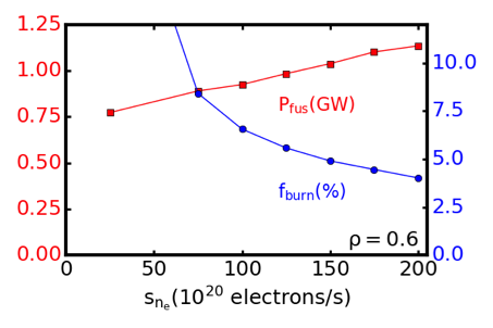 Predicted $P_{fus}$ and $f_{burn}$ for CFETR vs. $S_{n_e}$  Gaussian density source located at $\rho=0.6$.