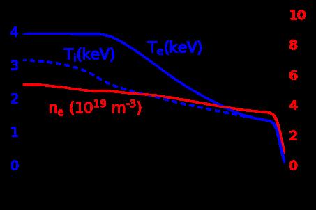 STEP predicted $T_e$, $T_i$, and $n_e$ for an HL-2M EC heated H-mode scenario.