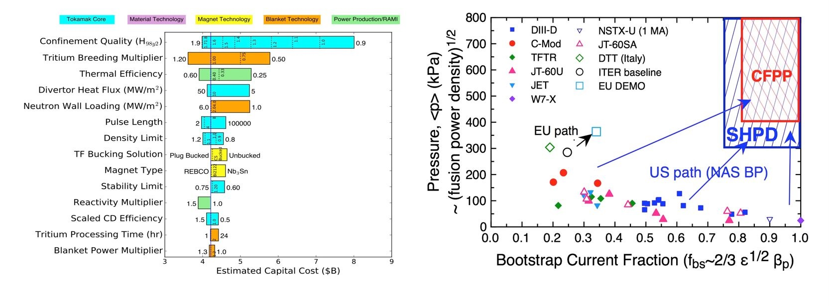 (a) (left): System code analysis identifying the most important parameters governing the capital cost of a fusion pilot plant.  (b) (right): Comparison of low capital cost pilot plant (CFPP) with present devices (achieved=solid symbol)