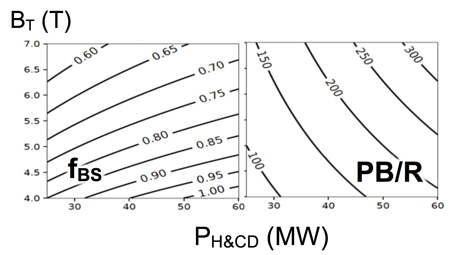 Bootstrap fraction and $PB/R$ for SHPD with $R=1.25m$, $A=2.5$, $q_{95}=8$ and pedestal at 90% of Greenwald density.