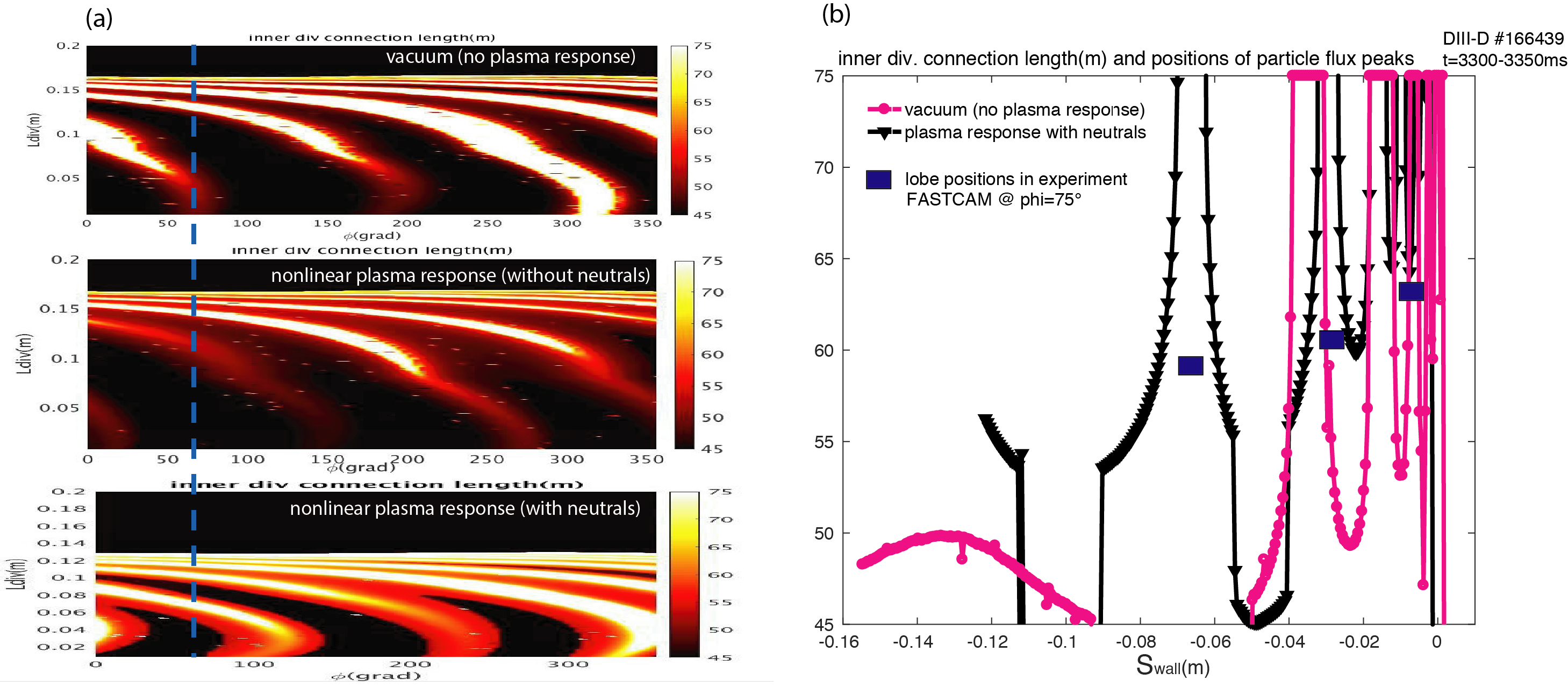 (a) HFS divertor footprints in JOREK simulations without plasma response (top), with plasma response without neutrals (middle) and with neutrals (bottom). Dashed line indicates location of visual imaging camera. (b) Comparison of measured HFS divertor particle flux striation peaks (blue bars) with vacuum (magenta) and nonlinear plasma response with neutrals (black) JOREK MHD simulations in DIII-D discharge 166439 at 3300 ms. Field lines with connection lengths of 75 m and longer correspond to particle flux lobes on the 45-degree tile and the center post.