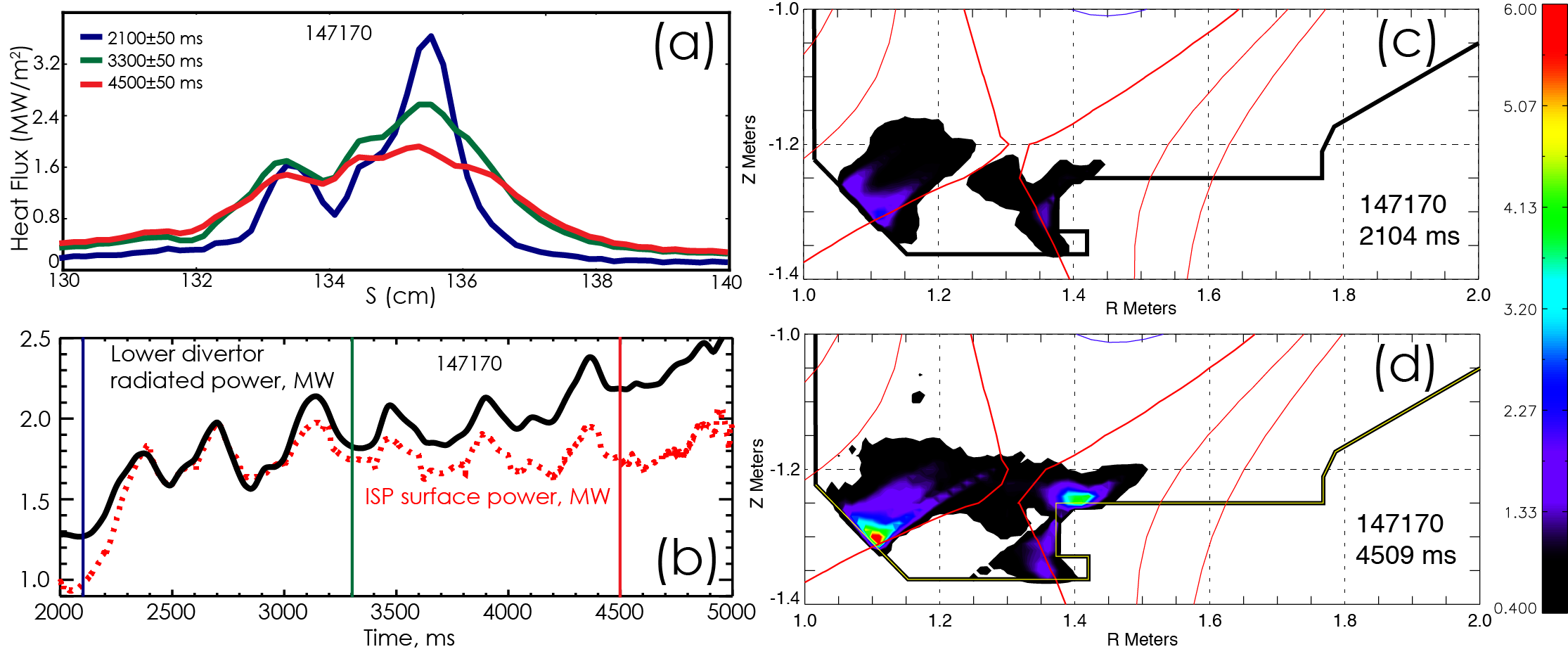 (a) Evolution of the ISP heat flux profile from temperature rise on divertor tile as measured by IRTV in ISS discharge 147170 with n=3 RMP ELM suppression. (b) Evolution of ISP surface power calculated from IRTV measurements and radiated power in lower divertor region from bolometer measurements. Vertical lines correspond to times in panel (a). 2D tomographic reconstruction of CIII emission in the lower divertor in shot 147170 at 2104 ms (c) and 4509 ms (d) assuming toroidal symmetry.
