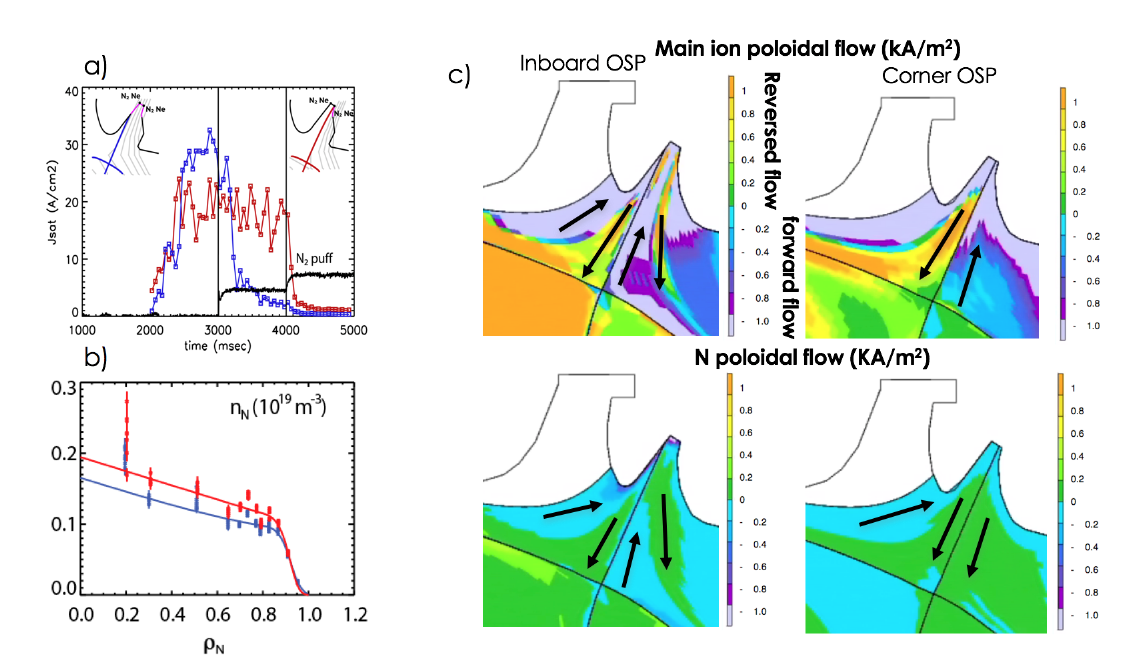 a) Time trace of Jsat for two matched N seeded discharges with different strike point locations (slanted target in blue and on the outer corner in red). b) Core nitrogen profiles from CER for the two strike point cases. c) SOLPS-ITER modeling for the two cases: Main ion poloidal flow (top) and N poloidal flow (bottom).