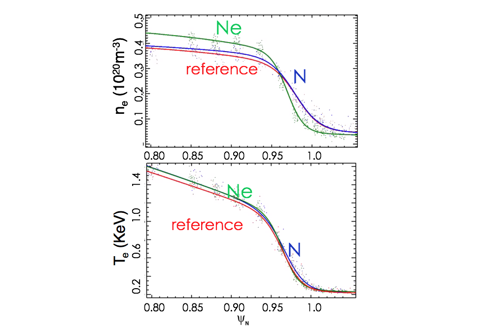 (top) and Te (bottom) pedestal profiles in red for reference phase (t= 2.8 sec), in blue for N and green for Ne (t= 4.5sec).