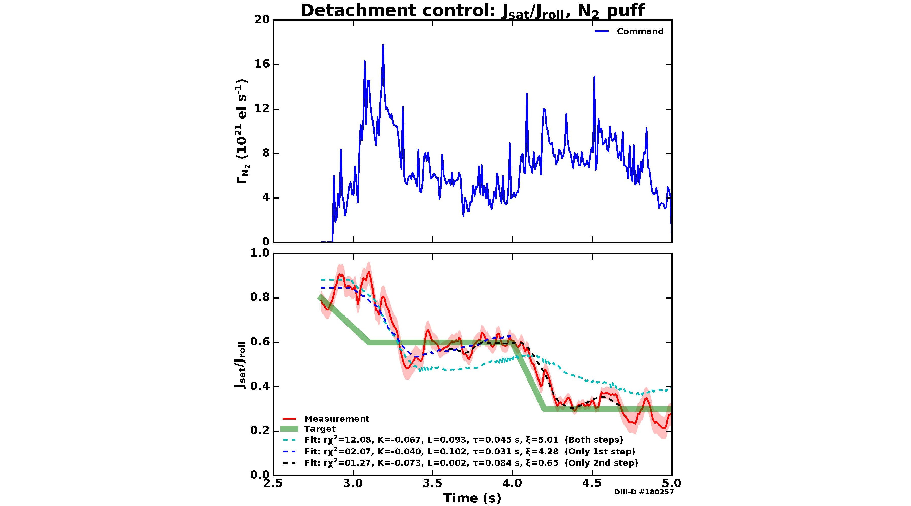 Detachment control: actively controlled gas flow rate and Jsat normalized to its rollover value. The target and measurement are shown along with the modeled response from the SOPDT model, fit to different time ranges.