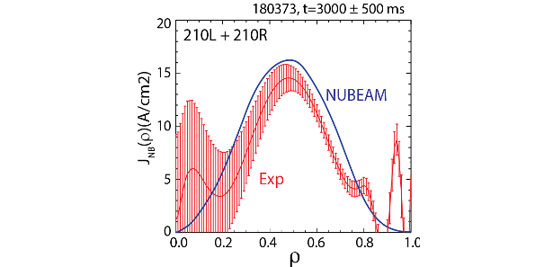 Measured NBCD for CCOANB (red) vs NUBEAM modeling (blue)
